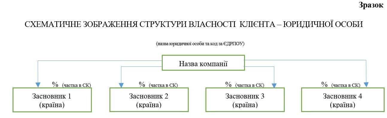 Схема структуры собственности юридического лица