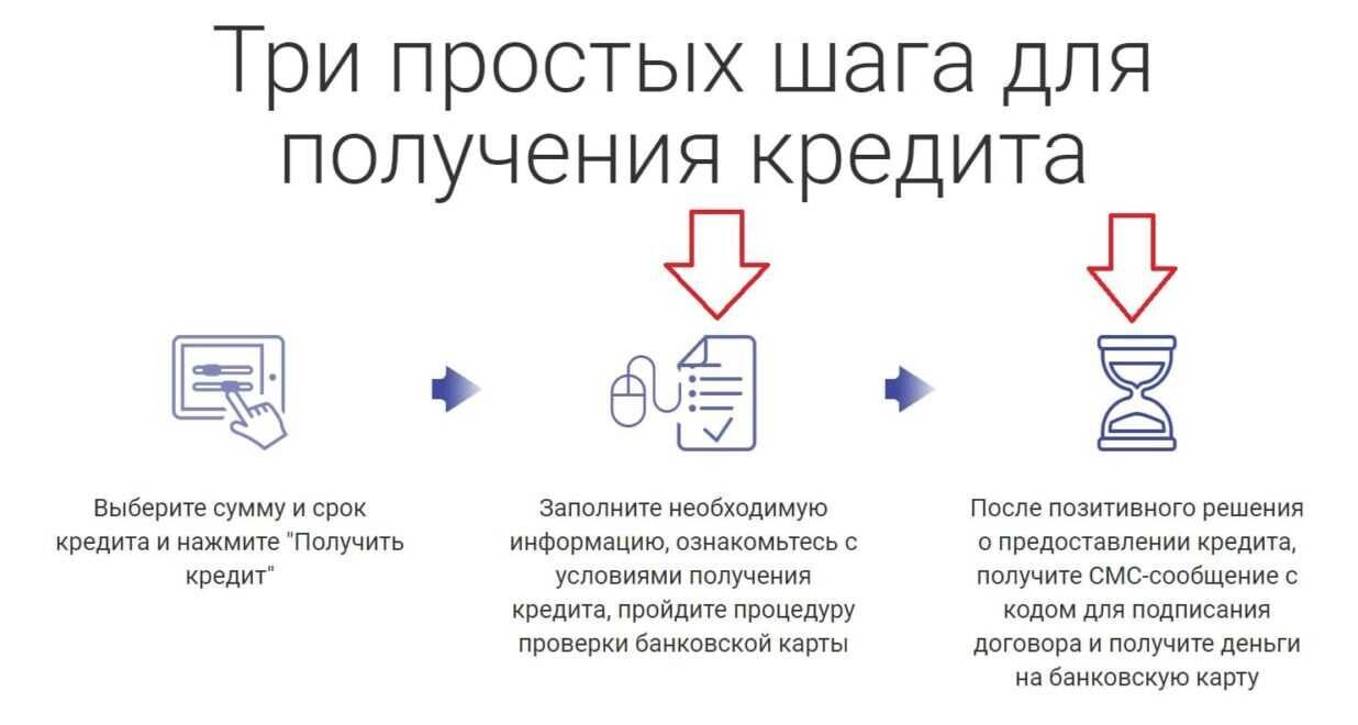 Как получить кредит в SlonCredit