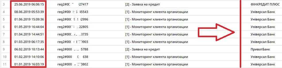 Кількість запитів в кредитному звіті