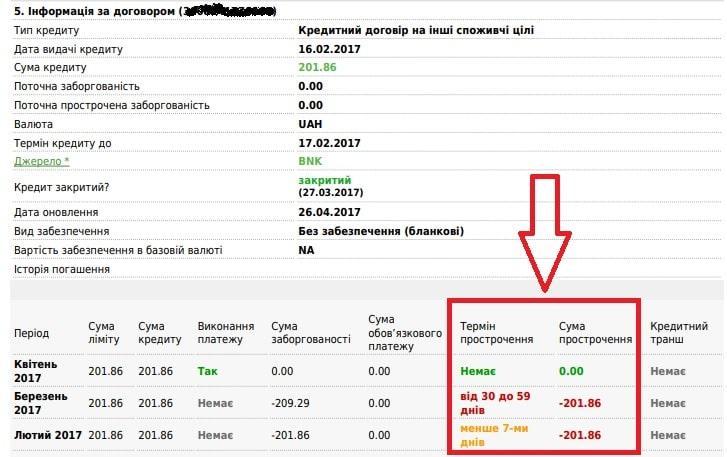 Кредитный отчет УБКИ