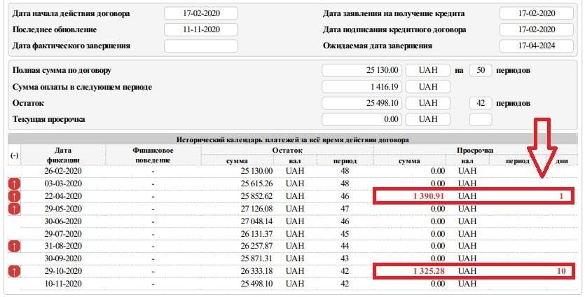 Кредитный отчет ПВБКИ