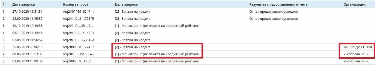 Компании-кредиторы в отчете УБКИ