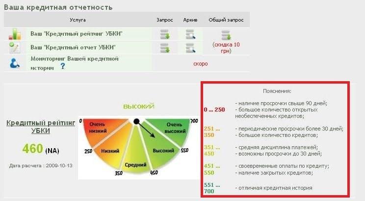 Кредитный рейтинг УБКИ